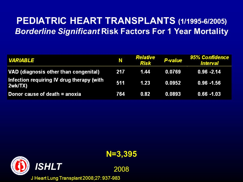 PEDIATRIC HEART TRANSPLANTS (1/1995-6/2005) Borderline Significant Risk Factors For 1 Year Mortality N=3,395 ISHLT 2008 J Heart Lung Transplant 2008;27: 937-983