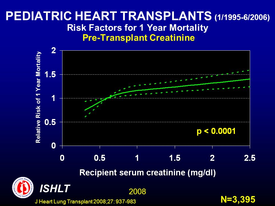 PEDIATRIC HEART TRANSPLANTS (1/1995-6/2006) Risk Factors for 1 Year Mortality Pre-Transplant Creatinine ISHLT 2008 N=3,395 J Heart Lung Transplant 2008;27: 937-983