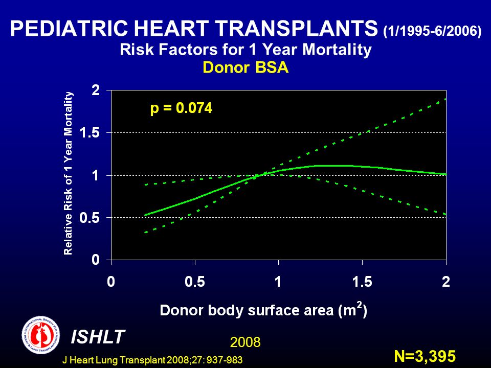 PEDIATRIC HEART TRANSPLANTS (1/1995-6/2006) Risk Factors for 1 Year Mortality Donor BSA ISHLT 2008 N=3,395 J Heart Lung Transplant 2008;27: 937-983
