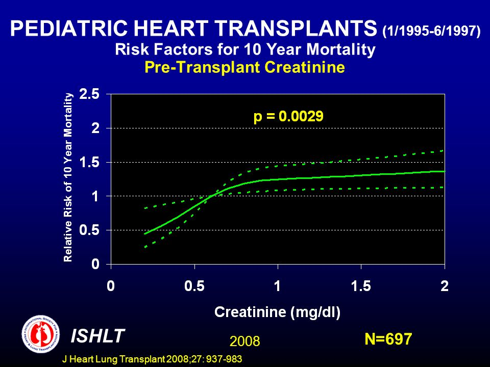 PEDIATRIC HEART TRANSPLANTS (1/1995-6/1997) Risk Factors for 10 Year Mortality Pre-Transplant Creatinine ISHLT 2008 N=697 J Heart Lung Transplant 2008;27: 937-983