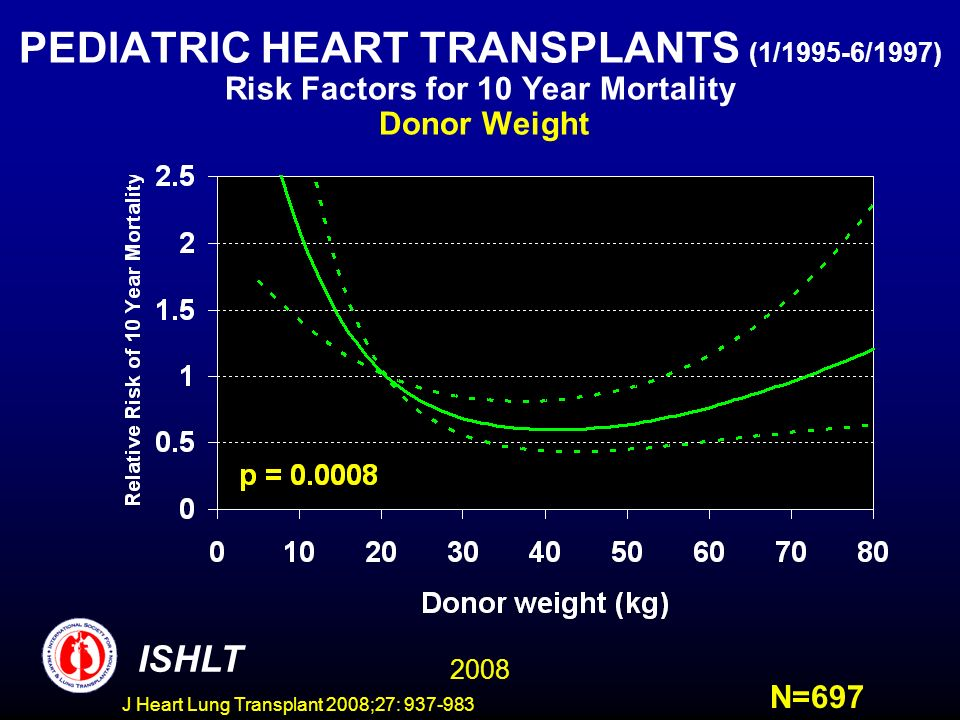 PEDIATRIC HEART TRANSPLANTS (1/1995-6/1997) Risk Factors for 10 Year Mortality Donor Weight ISHLT 2008 N=697 J Heart Lung Transplant 2008;27: 937-983