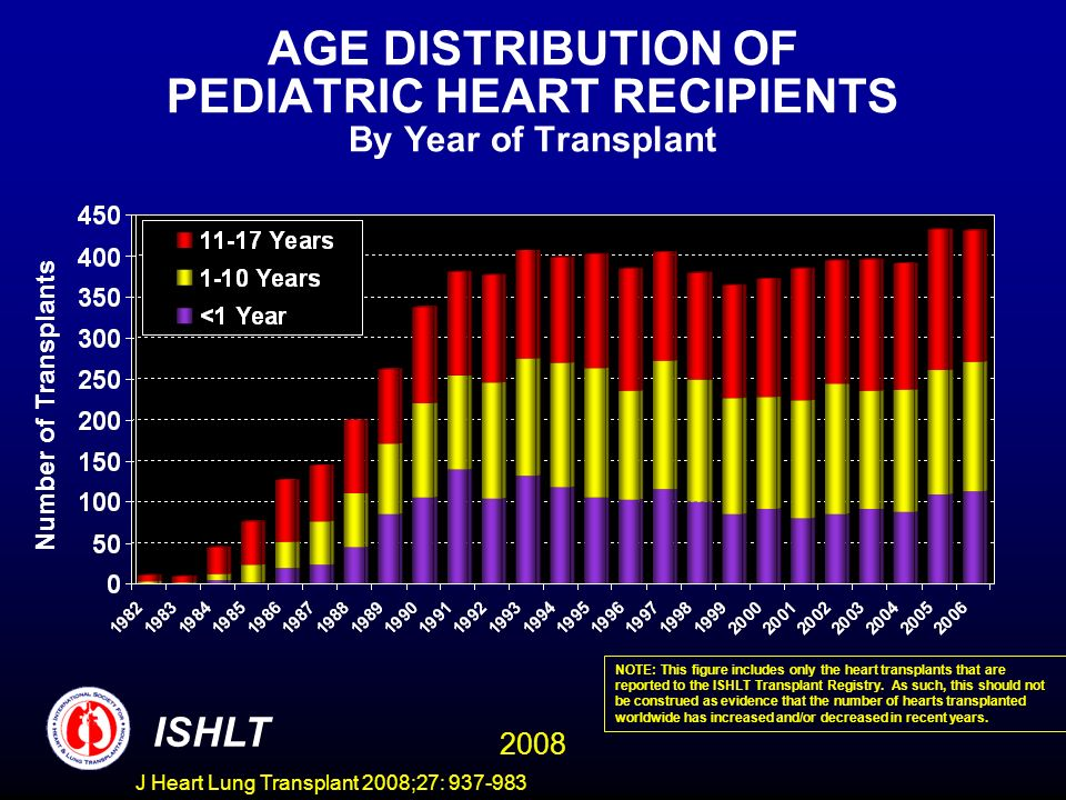 AGE DISTRIBUTION OF PEDIATRIC HEART RECIPIENTS By Year of Transplant Number of Transplants ISHLT 2008 NOTE: This figure includes only the heart transplants that are reported to the ISHLT Transplant Registry.