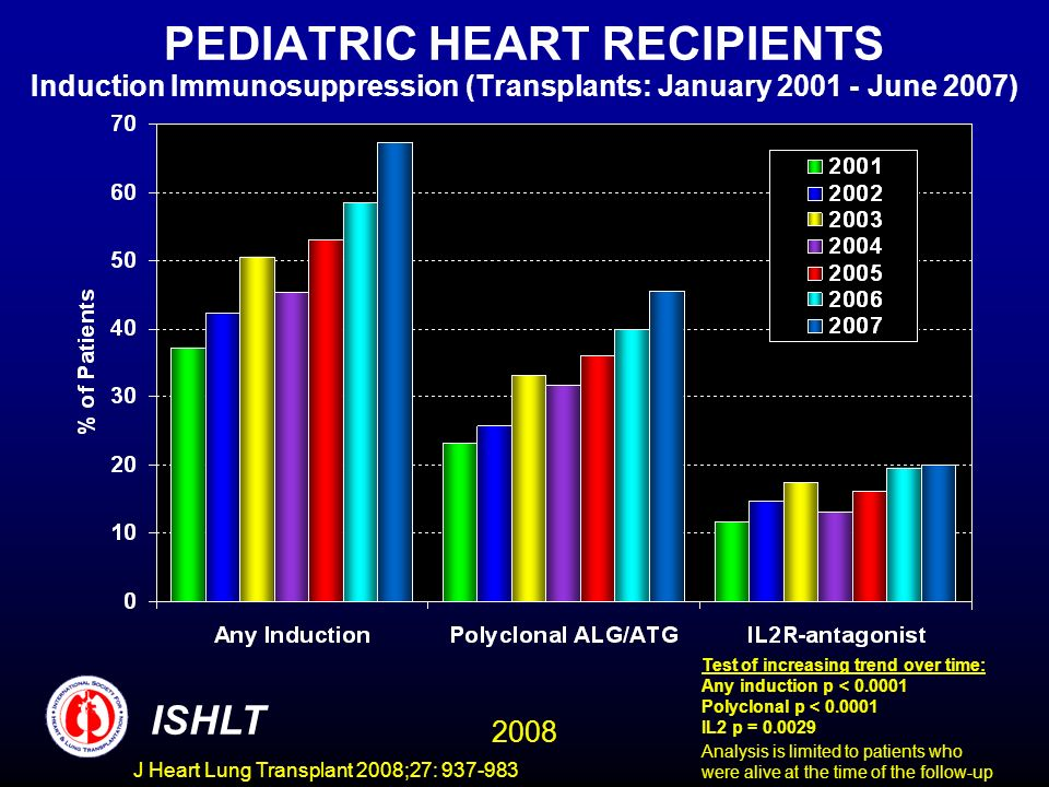PEDIATRIC HEART RECIPIENTS Induction Immunosuppression (Transplants: January 2001 - June 2007) ISHLT 2008 Test of increasing trend over time: Any induction p < 0.0001 Polyclonal p < 0.0001 IL2 p = 0.0029 Analysis is limited to patients who were alive at the time of the follow-up J Heart Lung Transplant 2008;27: 937-983