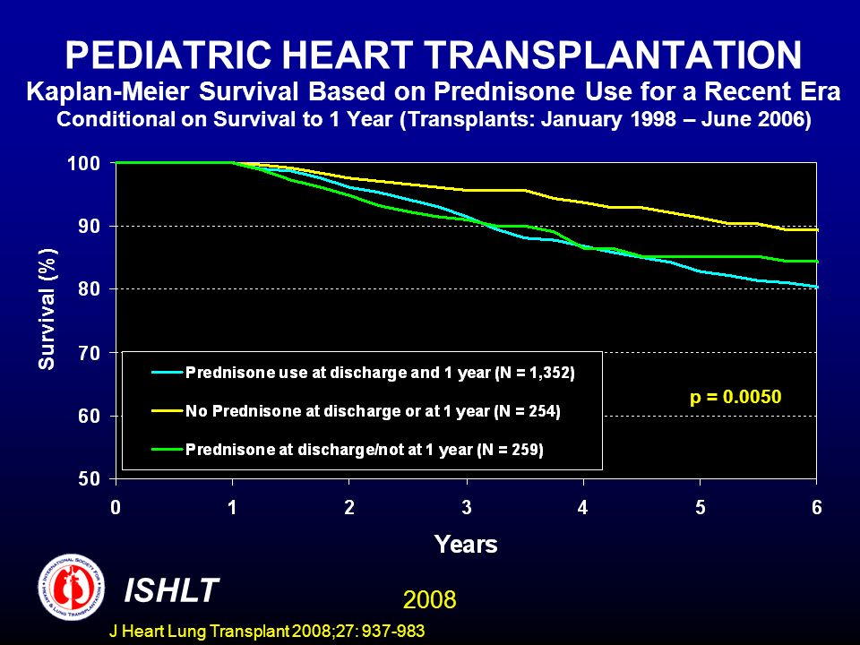 PEDIATRIC HEART TRANSPLANTATION Kaplan-Meier Survival Based on Prednisone Use for a Recent Era Conditional on Survival to 1 Year (Transplants: January 1998 – June 2006) p = 0.0050 Survival (%) ISHLT 2008 J Heart Lung Transplant 2008;27: 937-983