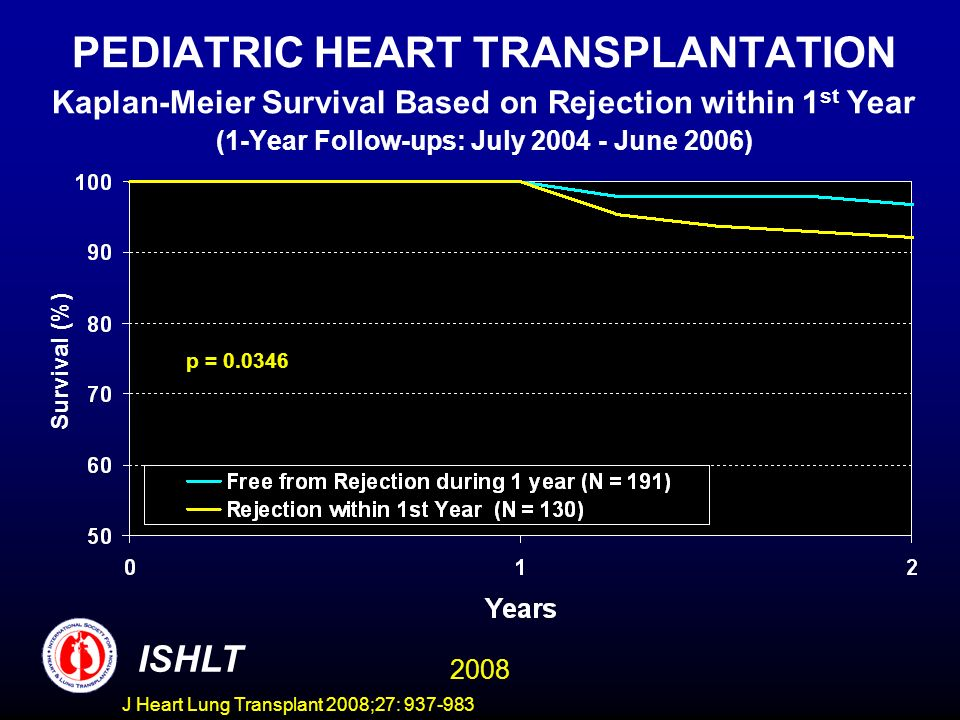 PEDIATRIC HEART TRANSPLANTATION Kaplan-Meier Survival Based on Rejection within 1 st Year (1-Year Follow-ups: July 2004 - June 2006) p = 0.0346 Survival (%) ISHLT 2008 J Heart Lung Transplant 2008;27: 937-983
