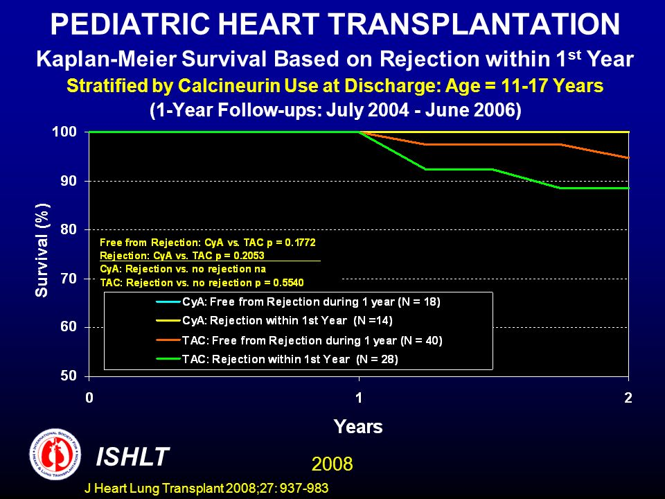 PEDIATRIC HEART TRANSPLANTATION Kaplan-Meier Survival Based on Rejection within 1 st Year Stratified by Calcineurin Use at Discharge: Age = 11-17 Years (1-Year Follow-ups: July 2004 - June 2006) Survival (%) ISHLT 2008 J Heart Lung Transplant 2008;27: 937-983