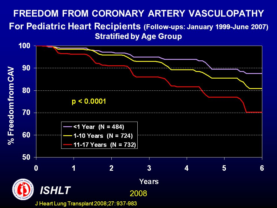 FREEDOM FROM CORONARY ARTERY VASCULOPATHY For Pediatric Heart Recipients (Follow-ups: January 1999-June 2007) Stratified by Age Group % Freedom from CAV ISHLT 2008 J Heart Lung Transplant 2008;27: 937-983