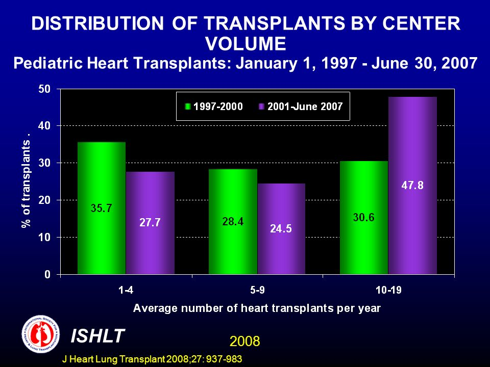 PEDIATRIC HEART TRANSPLANTS (1/1995-6/1997) Risk Factors for 10 Year Mortality Center Volume for Pediatric Transplants ISHLT 2008 N=697 J Heart Lung Transplant 2008;27: 937-983