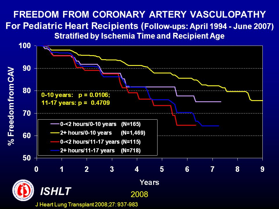 FREEDOM FROM CORONARY ARTERY VASCULOPATHY For Pediatric Heart Recipients ( Follow-ups: April 1994 - June 2007) Stratified by Ischemia Time and Recipient Age % Freedom from CAV ISHLT 2008 J Heart Lung Transplant 2008;27: 937-983