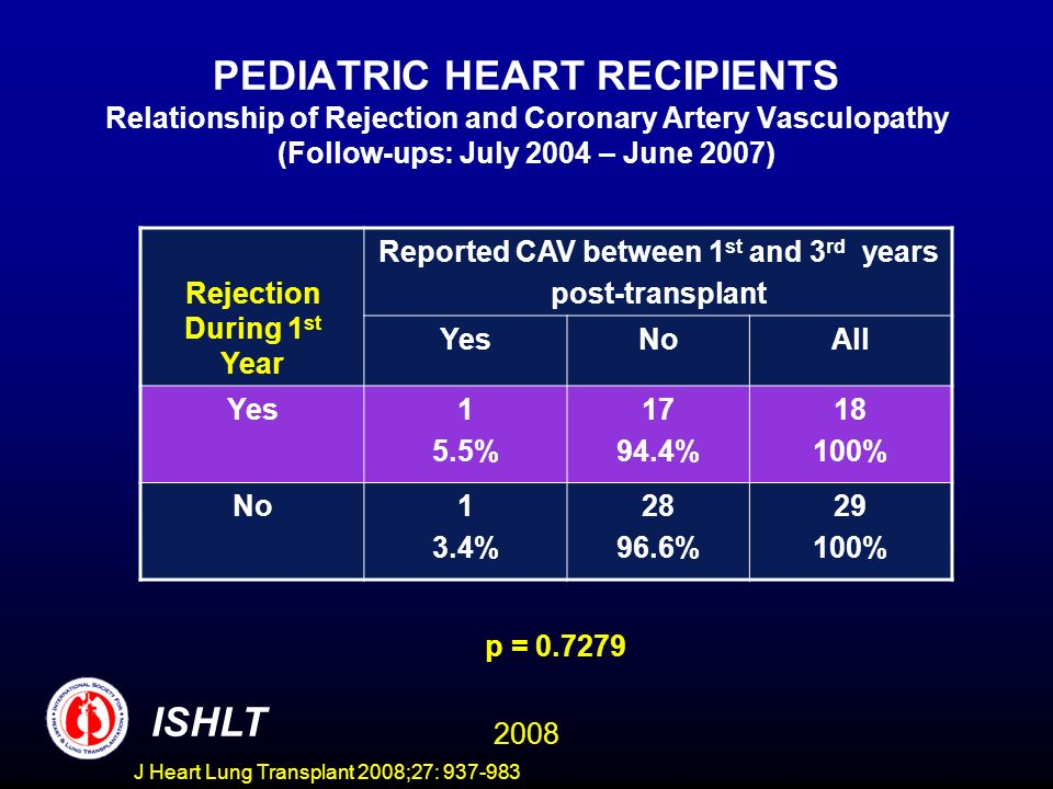 PEDIATRIC HEART RECIPIENTS Relationship of Rejection and Coronary Artery Vasculopathy (Follow-ups: July 2004 – June 2007) Rejection During 1 st Year Reported CAV between 1 st and 3 rd years post-transplant YesNoAll Yes1 5.5% 17 94.4% 18 100% No1 3.4% 28 96.6% 29 100% p = 0.7279 ISHLT 2008 J Heart Lung Transplant 2008;27: 937-983