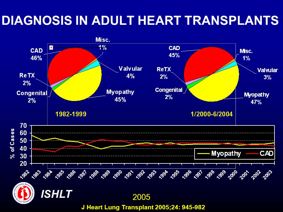 DIAGNOSIS IN ADULT HEART TRANSPLANTS ISHLT 2005 J Heart Lung Transplant 2005;24: 945-982
