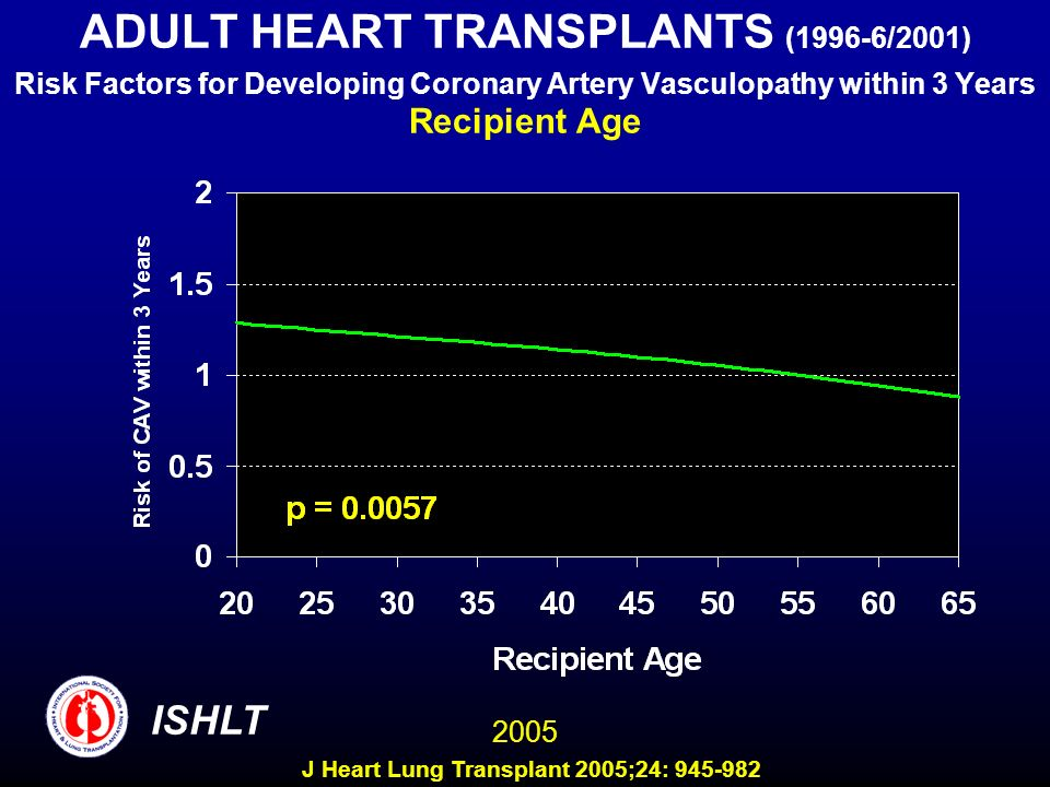 ADULT HEART TRANSPLANTS (1996-6/2001) Risk Factors for Developing Coronary Artery Vasculopathy within 3 Years Recipient Age 2005 ISHLT J Heart Lung Tr