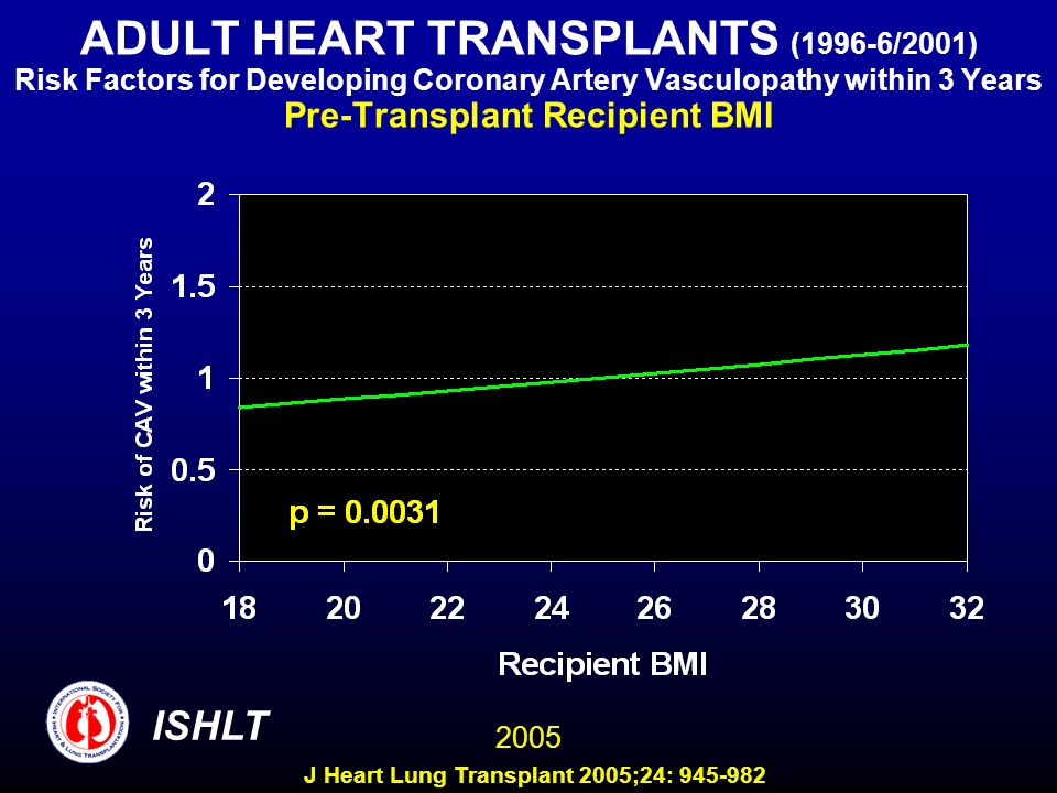 ADULT HEART TRANSPLANTS (1996-6/2001) Risk Factors for Developing Coronary Artery Vasculopathy within 3 Years Pre-Transplant Recipient BMI 2005 ISHLT