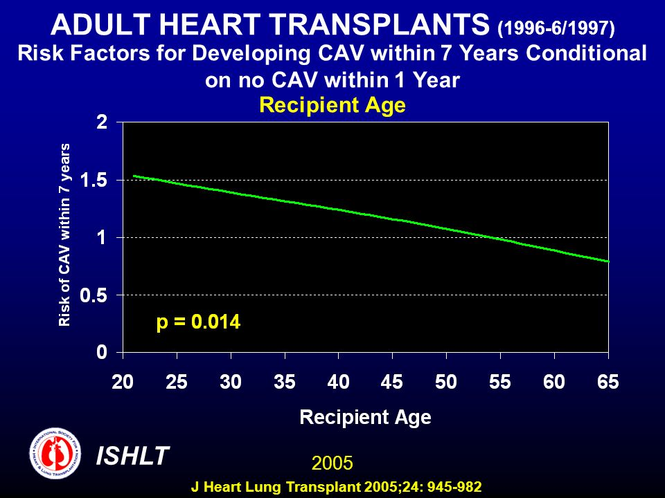 ADULT HEART TRANSPLANTS (1996-6/1997) Risk Factors for Developing CAV within 7 Years Conditional on no CAV within 1 Year Recipient Age 2005 ISHLT J He