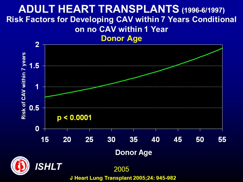ADULT HEART TRANSPLANTS (1996-6/1997) Risk Factors for Developing CAV within 7 Years Conditional on no CAV within 1 Year Donor Age 2005 ISHLT J Heart