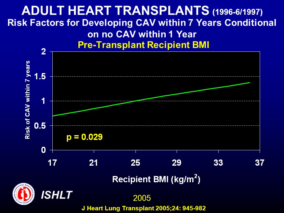 ADULT HEART TRANSPLANTS (1996-6/1997) Risk Factors for Developing CAV within 7 Years Conditional on no CAV within 1 Year Pre-Transplant Recipient BMI