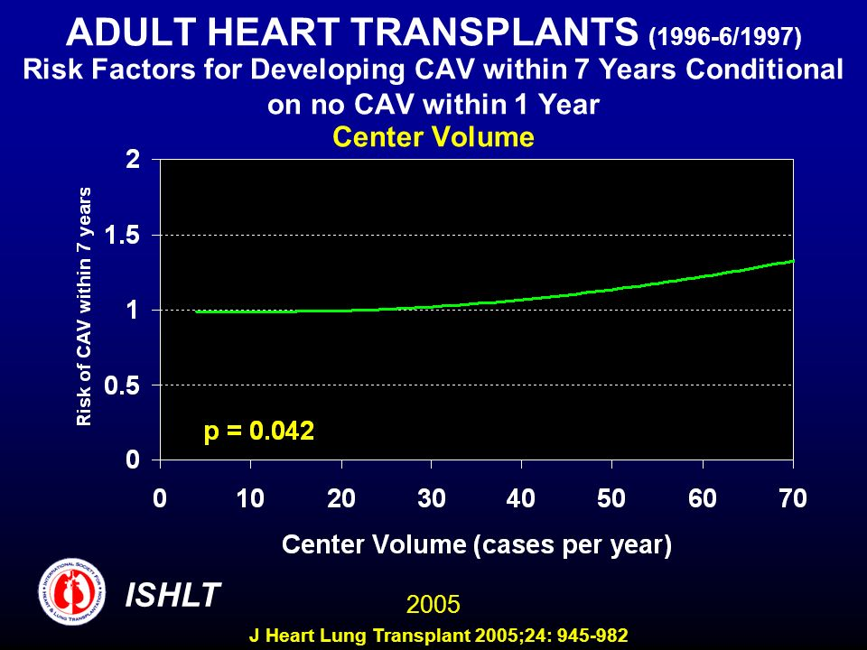 ADULT HEART TRANSPLANTS (1996-6/1997) Risk Factors for Developing CAV within 7 Years Conditional on no CAV within 1 Year Center Volume 2005 ISHLT J He