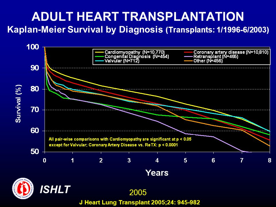 ADULT HEART TRANSPLANTATION Kaplan-Meier Survival by Diagnosis (Transplants: 1/1996-6/2003) ISHLT 2005 J Heart Lung Transplant 2005;24: 945-982