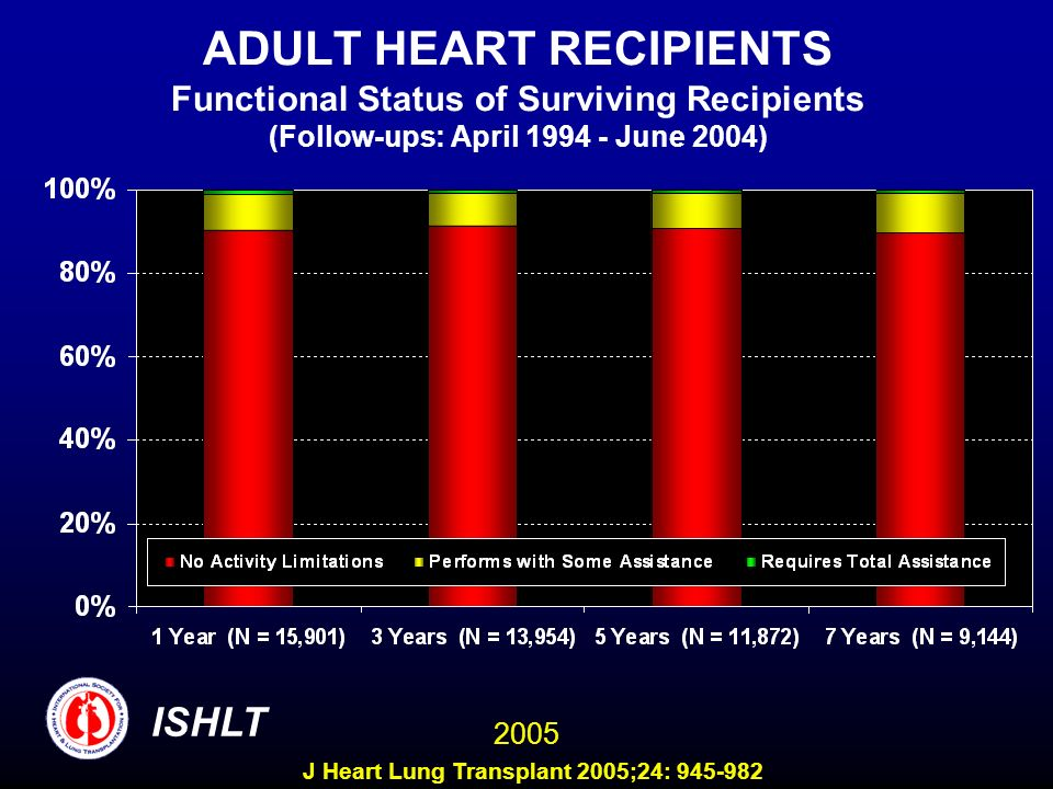 ADULT HEART RECIPIENTS Functional Status of Surviving Recipients (Follow-ups: April 1994 - June 2004) ISHLT 2005 J Heart Lung Transplant 2005;24: 945-