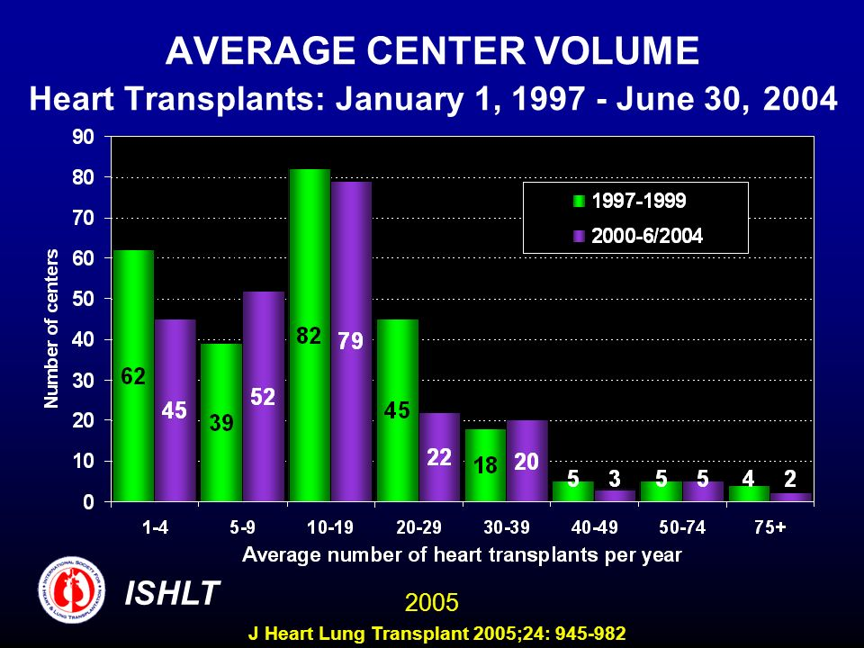 AVERAGE CENTER VOLUME Heart Transplants: January 1, 1997 - June 30, 2004 ISHLT 2005 J Heart Lung Transplant 2005;24: 945-982