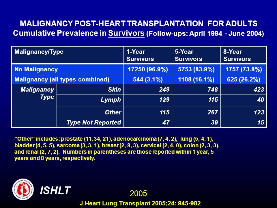 MALIGNANCY POST-HEART TRANSPLANTATION FOR ADULTS Cumulative Prevalence in Survivors (Follow-ups: April 1994 - June 2004) Malignancy/Type1-Year Survivo
