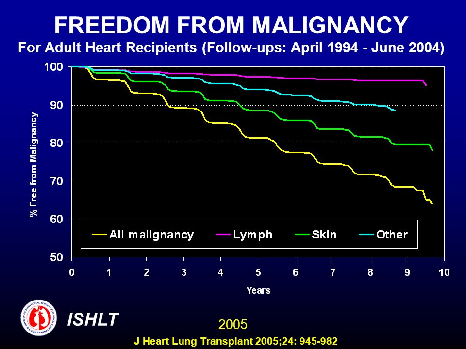FREEDOM FROM MALIGNANCY For Adult Heart Recipients (Follow-ups: April 1994 - June 2004) ISHLT 2005 J Heart Lung Transplant 2005;24: 945-982