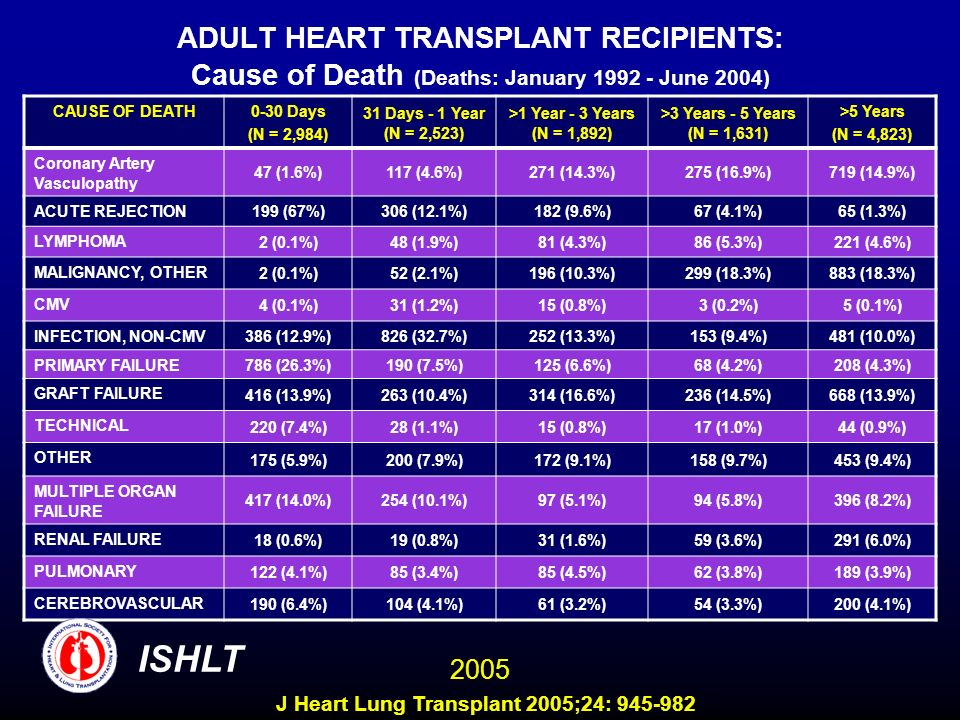 ADULT HEART TRANSPLANT RECIPIENTS: Cause of Death (Deaths: January 1992 - June 2004) CAUSE OF DEATH0-30 Days (N = 2,984) 31 Days - 1 Year (N = 2,523)