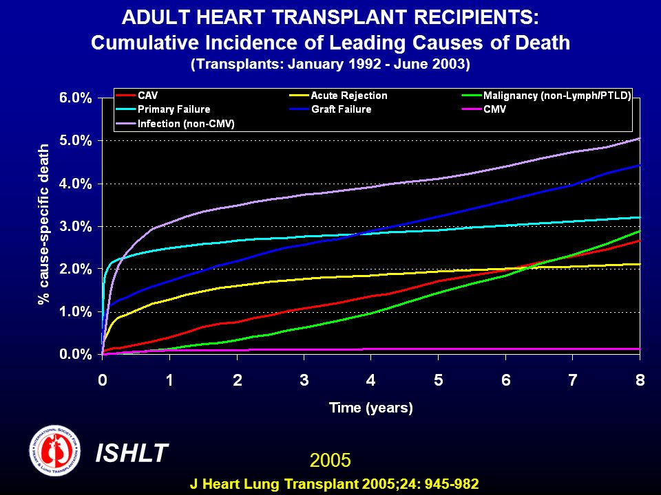 ADULT HEART TRANSPLANT RECIPIENTS: Cumulative Incidence of Leading Causes of Death (Transplants: January 1992 - June 2003) ISHLT 2005 J Heart Lung Tra