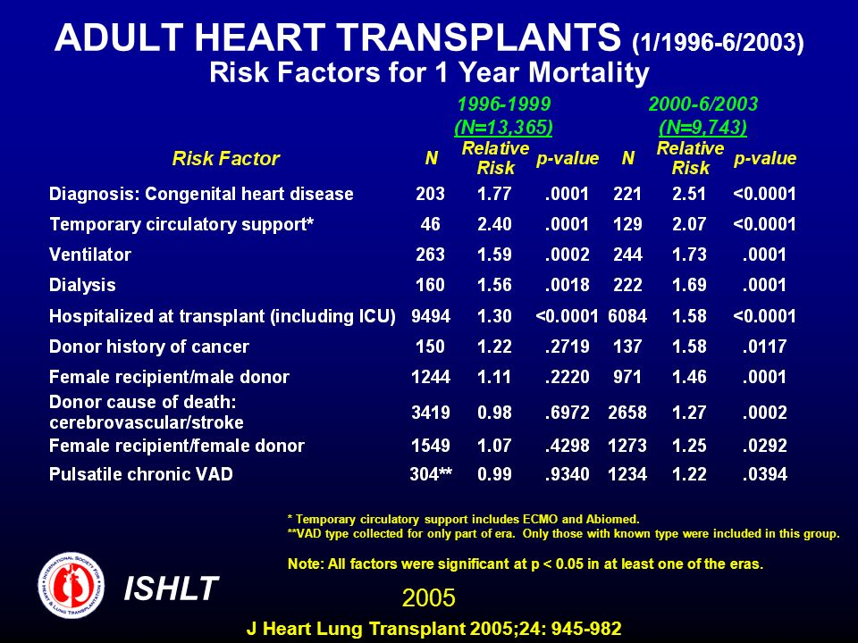 ADULT HEART TRANSPLANTS (1/1996-6/2003) Risk Factors for 1 Year Mortality 2005 ISHLT Note: All factors were significant at p < 0.05 in at least one of