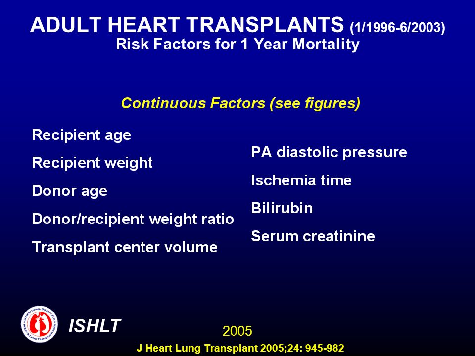 ADULT HEART TRANSPLANTS (1/1996-6/2003) Risk Factors for 1 Year Mortality 2005 ISHLT J Heart Lung Transplant 2005;24: 945-982