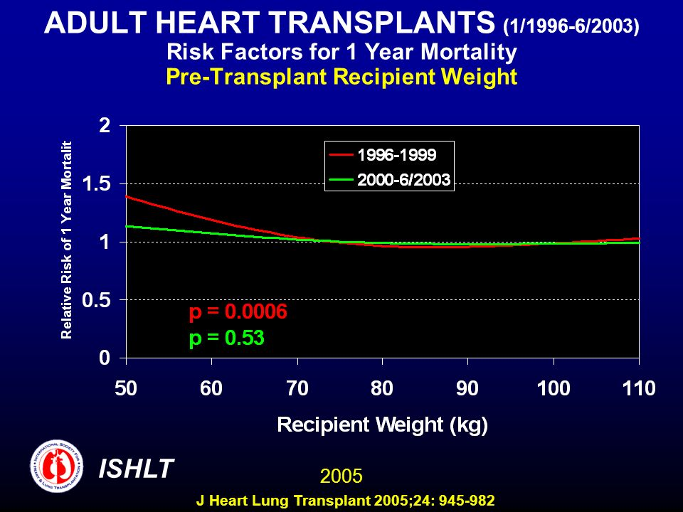 ADULT HEART TRANSPLANTS (1/1996-6/2003) Risk Factors for 1 Year Mortality Pre-Transplant Recipient Weight 2005 ISHLT J Heart Lung Transplant 2005;24: