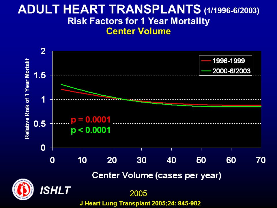 ADULT HEART TRANSPLANTS (1/1996-6/2003) Risk Factors for 1 Year Mortality Center Volume 2005 ISHLT J Heart Lung Transplant 2005;24: 945-982