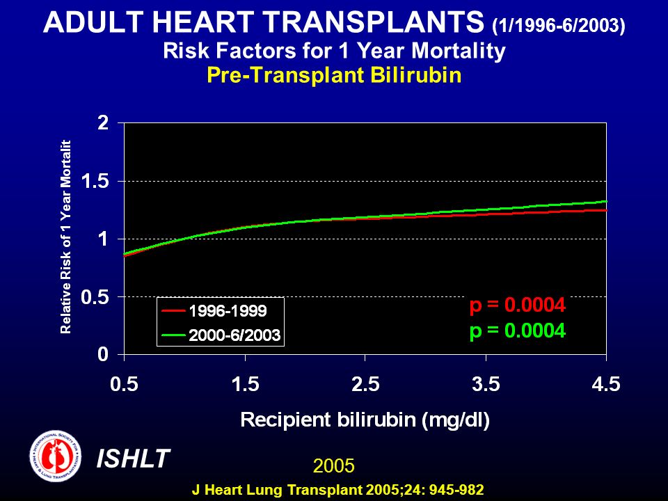 ADULT HEART TRANSPLANTS (1/1996-6/2003) Risk Factors for 1 Year Mortality Pre-Transplant Bilirubin 2005 ISHLT J Heart Lung Transplant 2005;24: 945-982