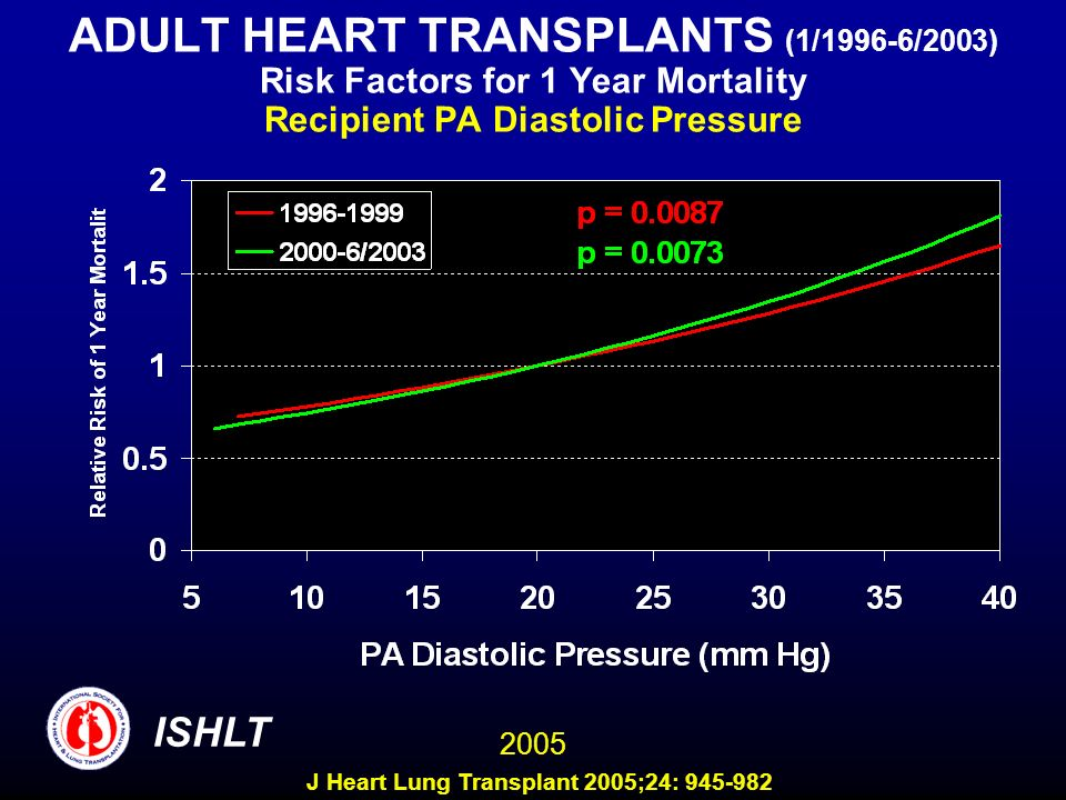 ADULT HEART TRANSPLANTS (1/1996-6/2003) Risk Factors for 1 Year Mortality Recipient PA Diastolic Pressure 2005 ISHLT J Heart Lung Transplant 2005;24: