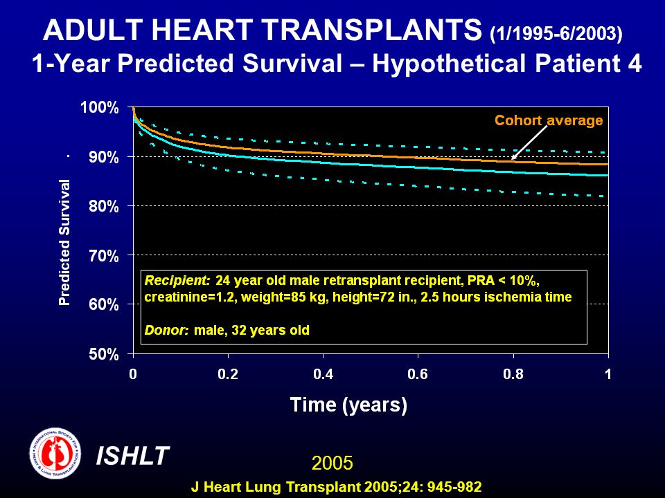 ADULT HEART TRANSPLANTS (1/1995-6/2003) 1-Year Predicted Survival – Hypothetical Patient 4 ISHLT 2005 J Heart Lung Transplant 2005;24: 945-982