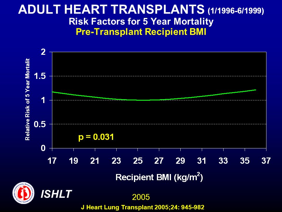 ADULT HEART TRANSPLANTS (1/1996-6/1999) Risk Factors for 5 Year Mortality Pre-Transplant Recipient BMI 2005 ISHLT J Heart Lung Transplant 2005;24: 945