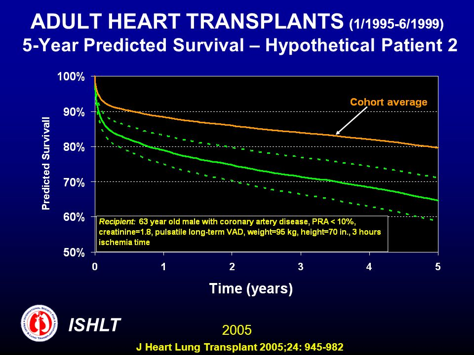 ADULT HEART TRANSPLANTS (1/1995-6/1999) 5-Year Predicted Survival – Hypothetical Patient 2 ISHLT 2005 J Heart Lung Transplant 2005;24: 945-982