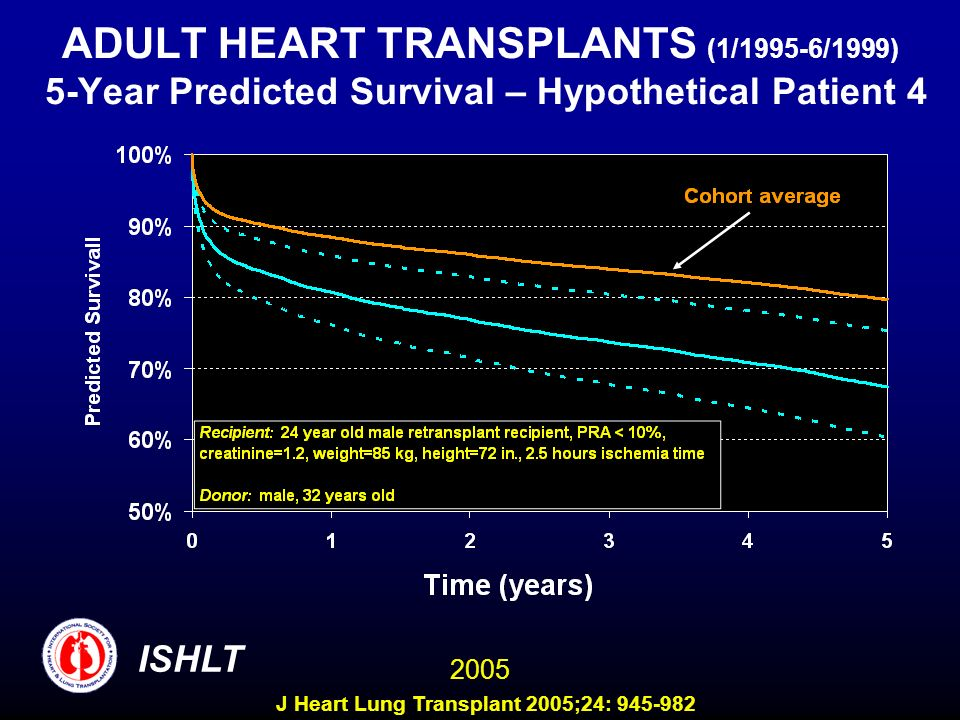 ADULT HEART TRANSPLANTS (1/1995-6/1999) 5-Year Predicted Survival – Hypothetical Patient 4 ISHLT 2005 J Heart Lung Transplant 2005;24: 945-982