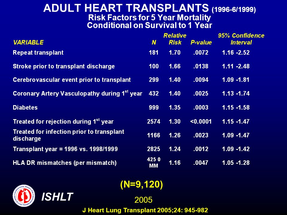 ADULT HEART TRANSPLANTS (1996-6/1999) Risk Factors for 5 Year Mortality Conditional on Survival to 1 Year (N=9,120) 2005 ISHLT J Heart Lung Transplant
