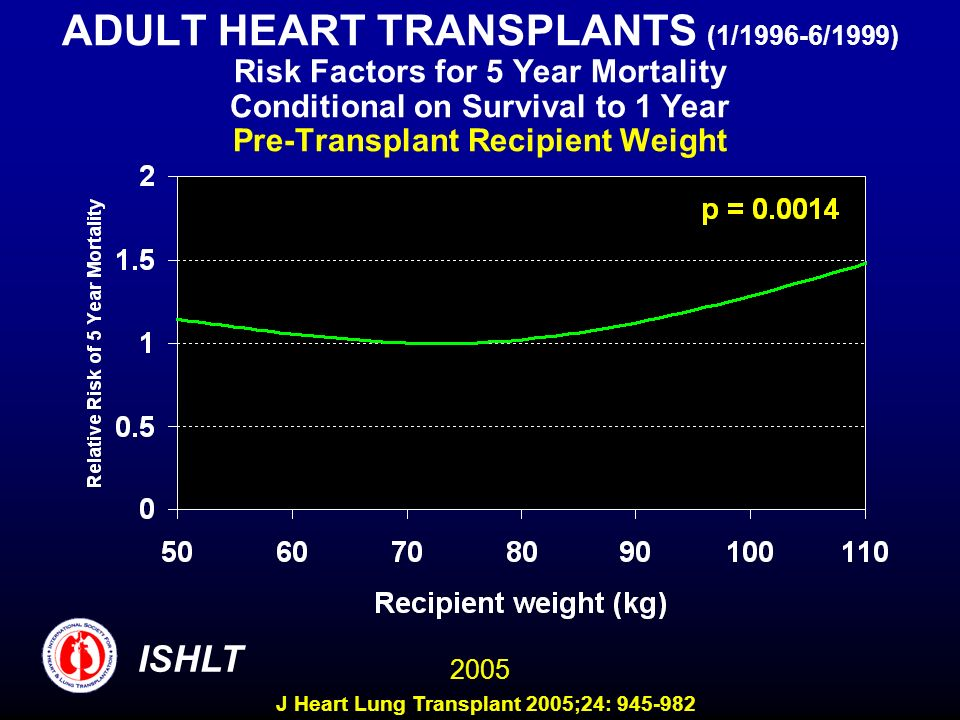 ADULT HEART TRANSPLANTS (1/1996-6/1999) Risk Factors for 5 Year Mortality Conditional on Survival to 1 Year Pre-Transplant Recipient Weight 2005 ISHLT