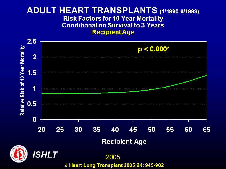 ADULT HEART TRANSPLANTS (1/1990-6/1993) Risk Factors for 10 Year Mortality Conditional on Survival to 3 Years Recipient Age 2005 ISHLT J Heart Lung Tr