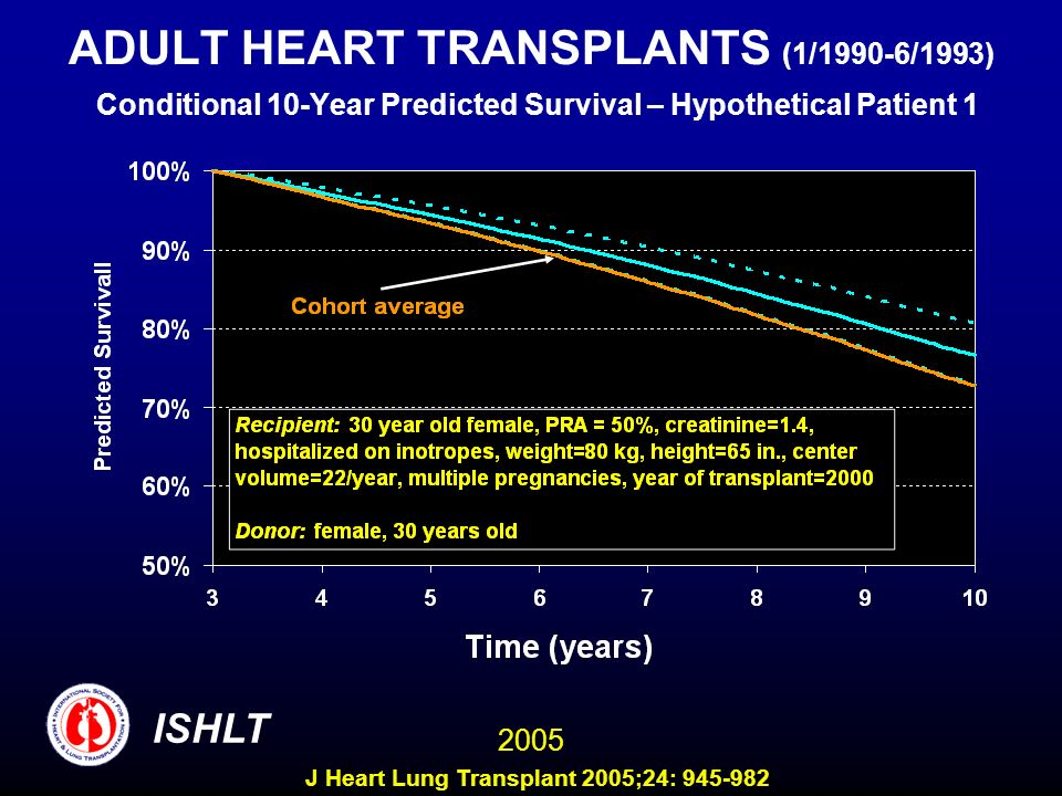 ADULT HEART TRANSPLANTS (1/1990-6/1993) Conditional 10-Year Predicted Survival – Hypothetical Patient 1 ISHLT 2005 J Heart Lung Transplant 2005;24: 94