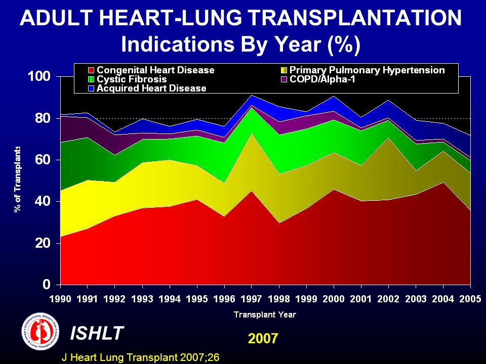 ADULT HEART-LUNG TRANSPLANTATION Indications By Year (%) ISHLT 2007 J Heart Lung Transplant 2007;26