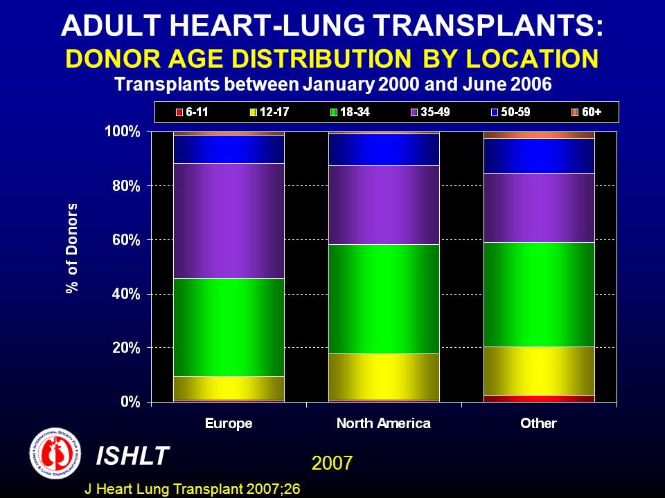ADULT HEART-LUNG TRANSPLANTS: DONOR AGE DISTRIBUTION BY LOCATION Transplants between January 2000 and June 2006 ISHLT 2007 J Heart Lung Transplant 200