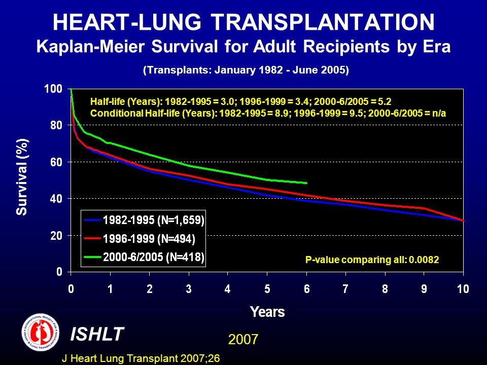 HEART-LUNG TRANSPLANTATION Kaplan-Meier Survival for Adult Recipients by Era (Transplants: January 1982 - June 2005) Half-life (Years): 1982-1995 = 3.