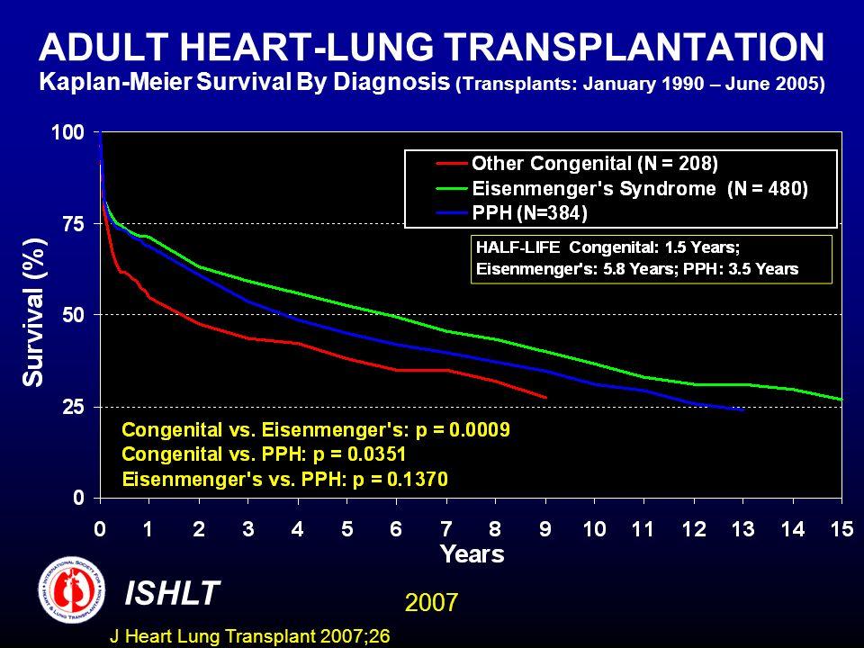 ADULT HEART-LUNG TRANSPLANTATION Kaplan-Meier Survival By Diagnosis (Transplants: January 1990 – June 2005) ISHLT 2007 J Heart Lung Transplant 2007;26