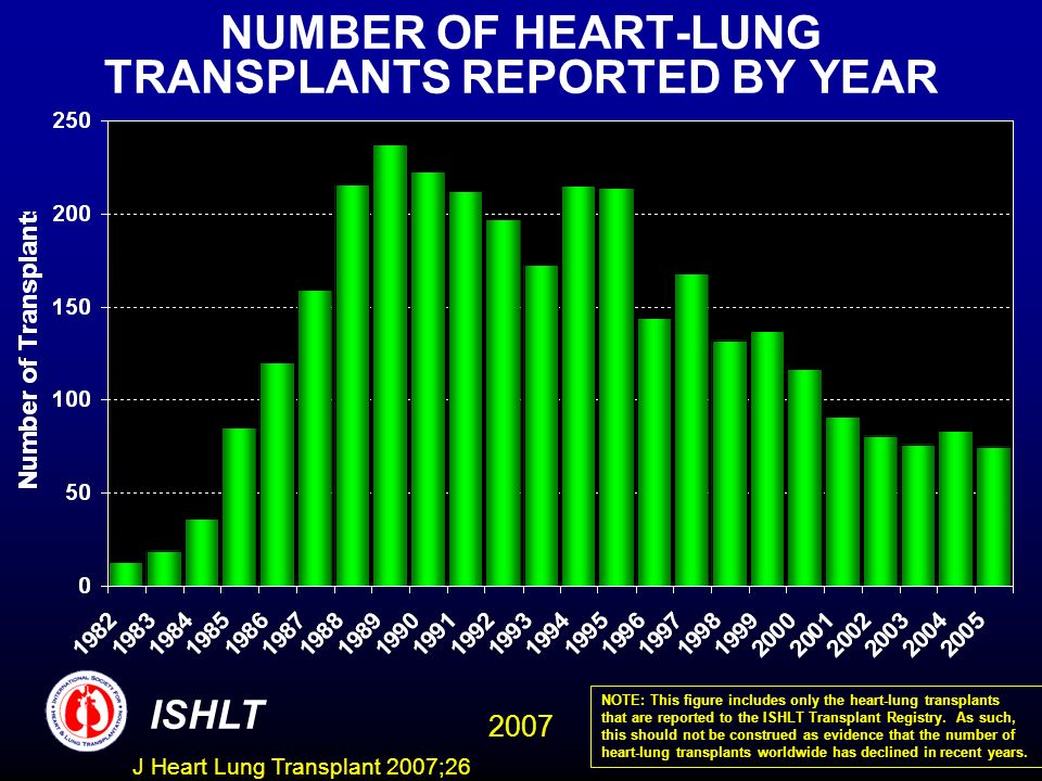 NUMBER OF HEART-LUNG TRANSPLANTS REPORTED BY YEAR ISHLT 2007 NOTE: This figure includes only the heart-lung transplants that are reported to the ISHLT Transplant Registry.