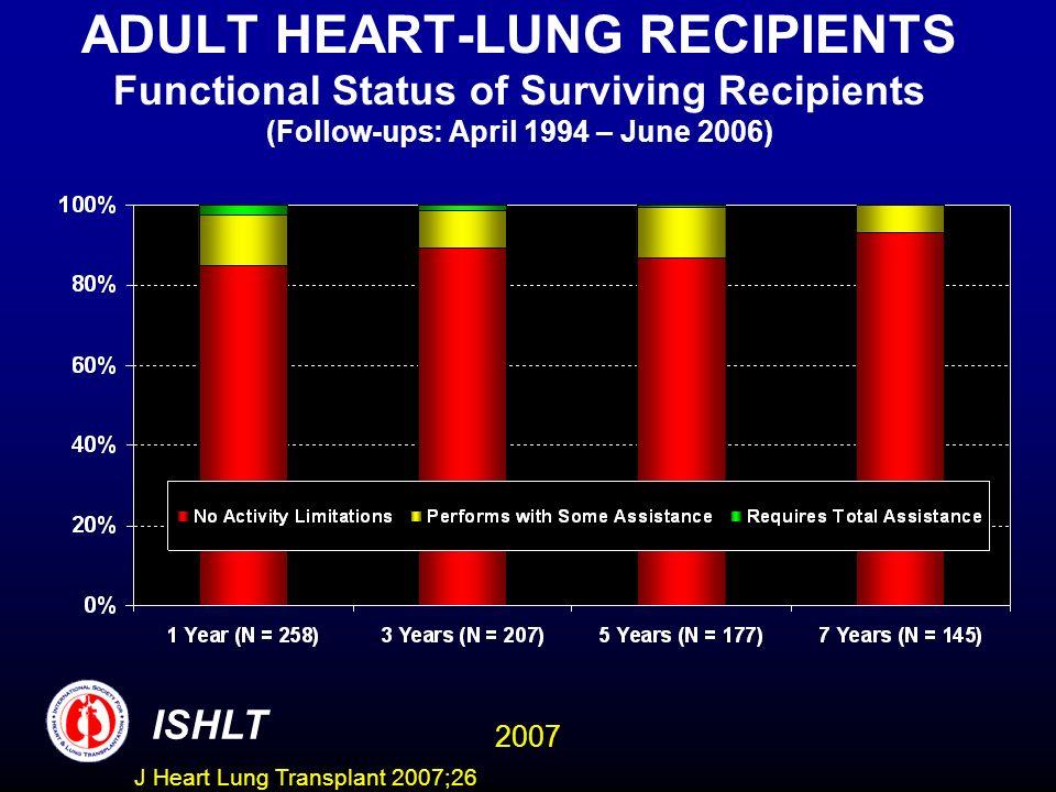 ADULT HEART-LUNG RECIPIENTS Functional Status of Surviving Recipients (Follow-ups: April 1994 – June 2006) ISHLT 2007 J Heart Lung Transplant 2007;26