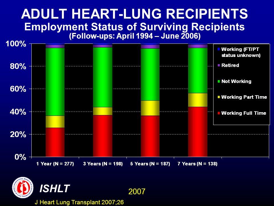 ADULT HEART-LUNG RECIPIENTS Employment Status of Surviving Recipients (Follow-ups: April 1994 – June 2006) ISHLT 2007 J Heart Lung Transplant 2007;26