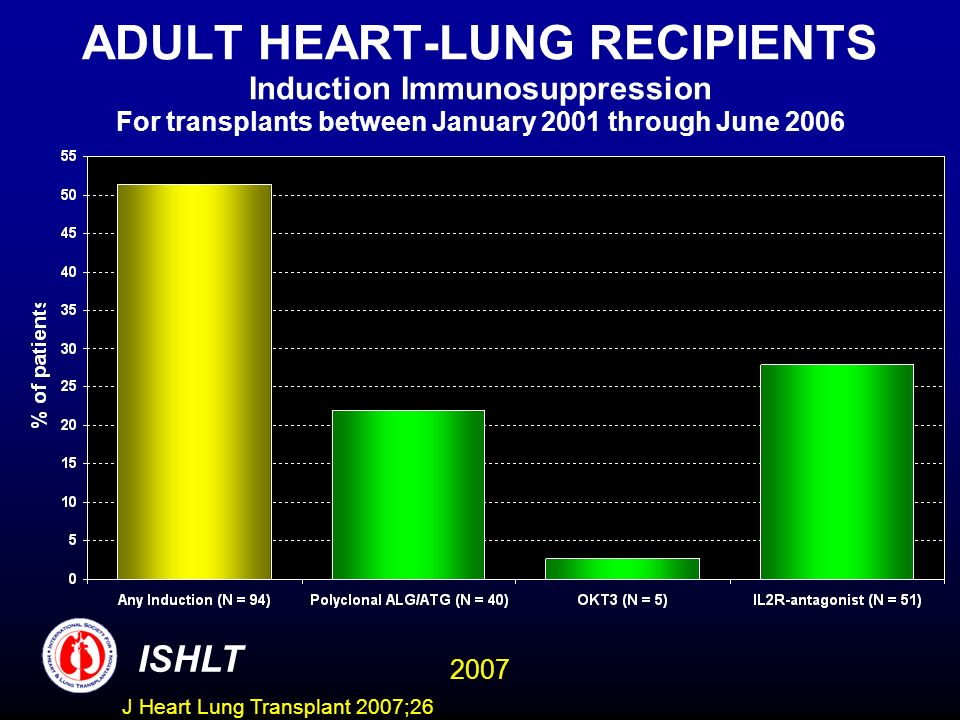 ADULT HEART-LUNG RECIPIENTS Induction Immunosuppression For transplants between January 2001 through June 2006 ISHLT 2007 J Heart Lung Transplant 2007;26